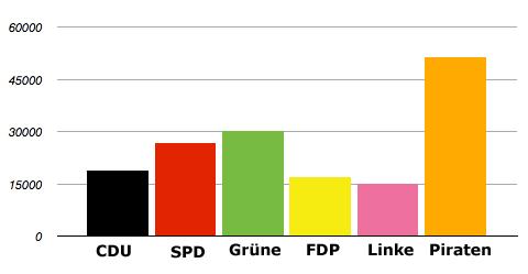 Parteien - Facebook Likes