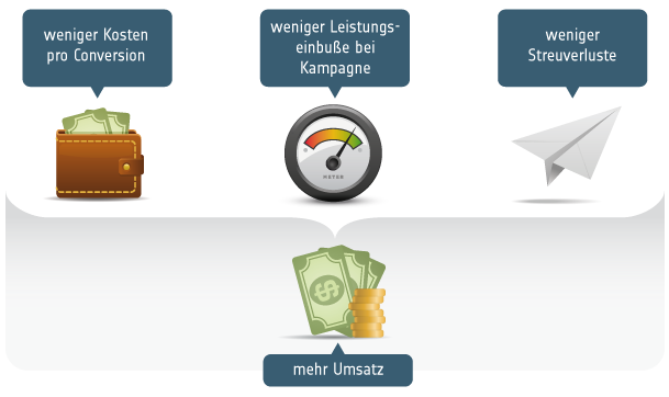 Google Adwords optimieren